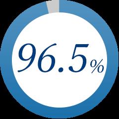 96.5%