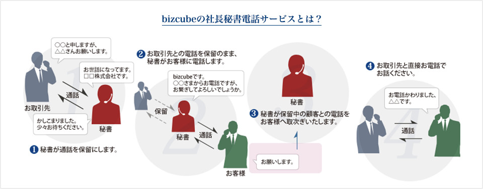 bizcubeの社長秘書電話サービスとは?