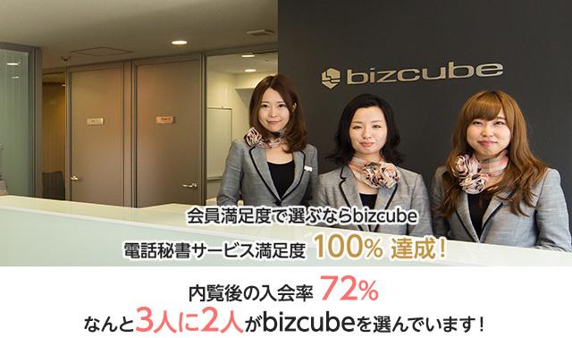 会員満足度で選ぶならbizcube 電話秘書サービス満足度100%達成! 内覧後の入会率72% なんと3人に2人がbizcubeを選んでいます!